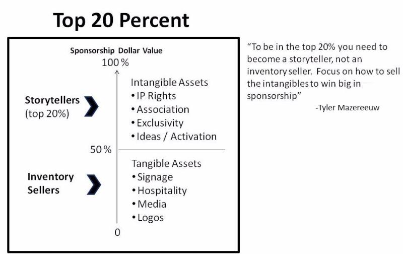 Sponsorship Top 20 % Matrix